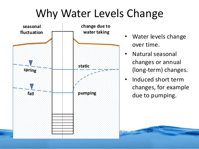 Water Level Changes